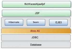JBoss Stack